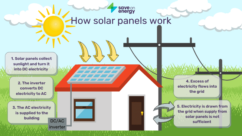 How Weather Effects Solar Energy, How Weather Effects Solar Energy